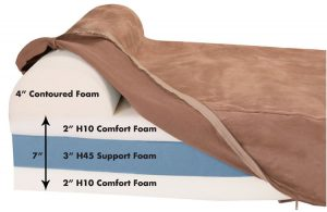 Big Barker Memory Foam Layers